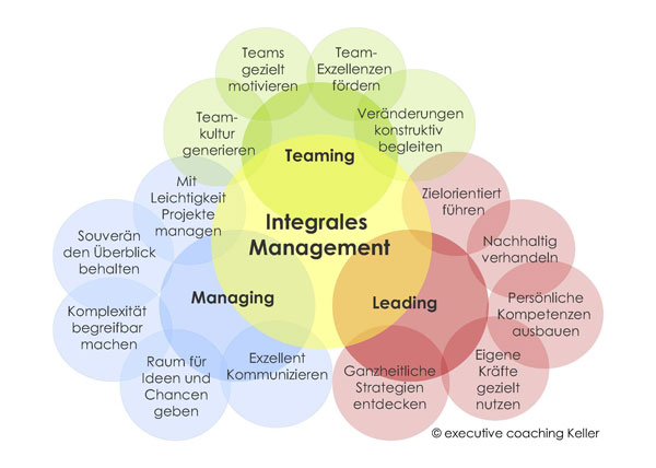 Integrales Management